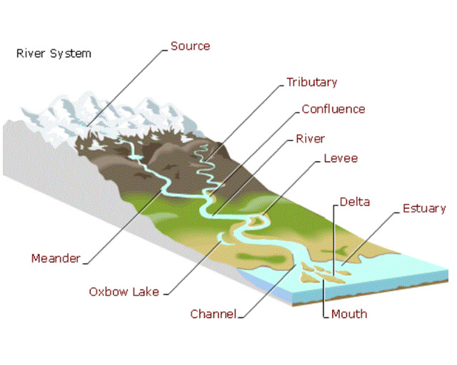 River System Map Mrs Mabes Science Page - River system map